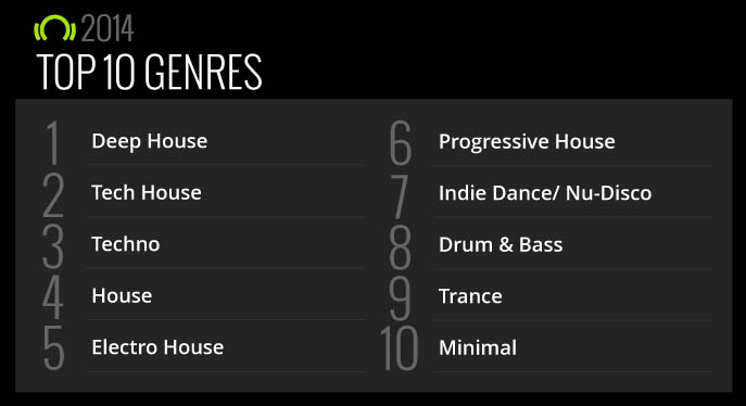 top-beatport-2014-genres