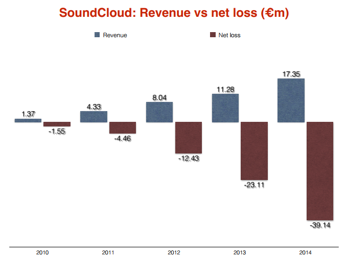 soundcloud perte finance